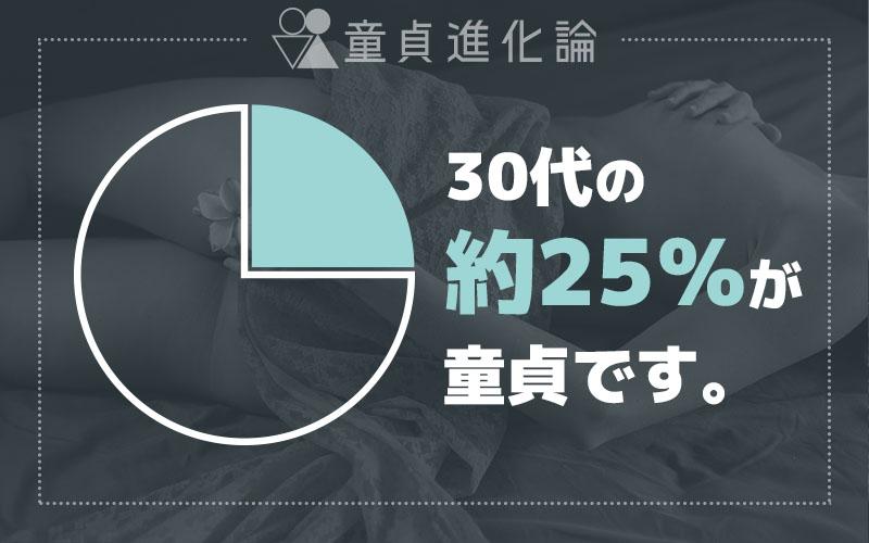 30代童貞の割合